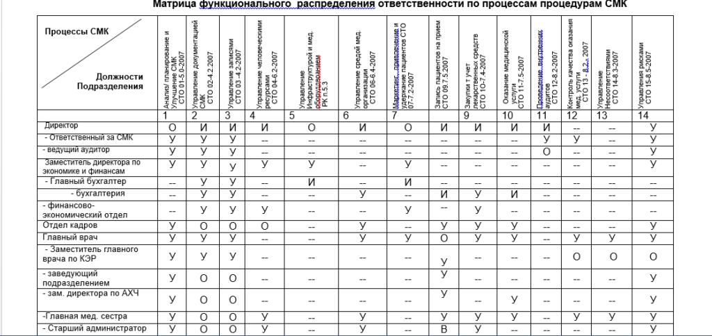Матрица функционального распределения по процессам и процедурам СМК мед. организации
