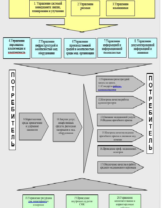 Карта процессов и процедур системы менеджмента качества мед.организации